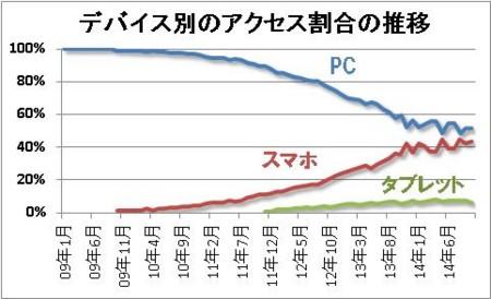 デバイス別のアクセス割合の推移