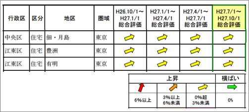 f:id:flats:20151128141116p:plain