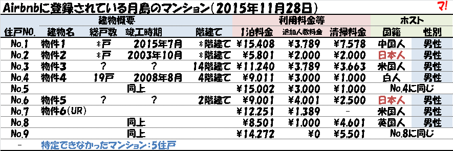 f:id:flats:20151128185518p:plain