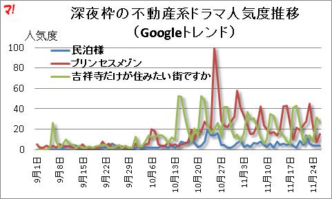 深夜枠の不動産系ドラマ人気度推移(Googleトレンド)