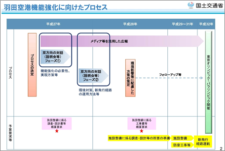 環境影響評価(環境アセスメント)の手続