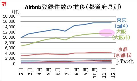 Airbnb登録件数の推移(都道府県別)