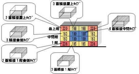 6つのタイプ毎の住戸の熱損失