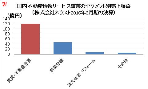 国内不動産情報サービス事業のセグメント別売上収益(株式会社ネクスト2016年3月期の決算)