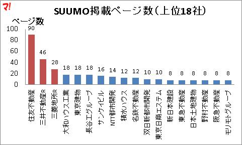 SUUMO掲載ページ数(上位18社)