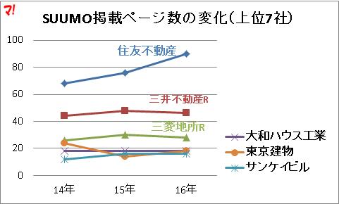SUUMO掲載ページ数の変化(上位7社)