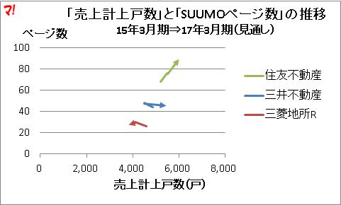 「売上計上戸数」と「SUUMOページ数」の推移