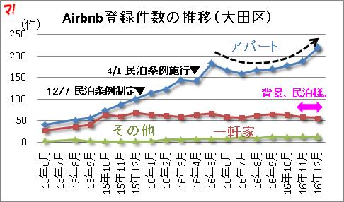 Airbnb登録件数の推移(大田区)