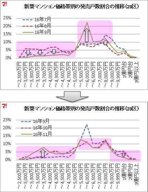 価格帯別の発売戸数割合の推移(23区)