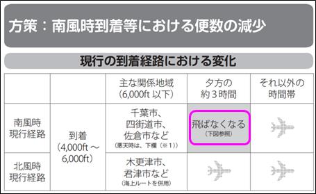 南風時到着等における便数の減少
