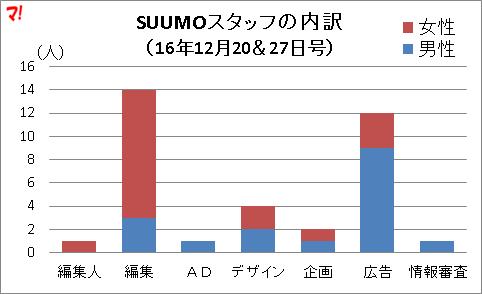 SUUMOスタッフの内訳 (16年12月20&27日号)
