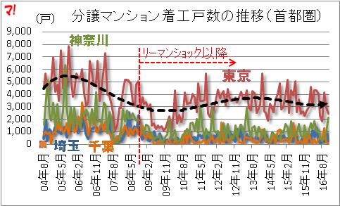 分譲マンション着工戸数の推移(首都圏)