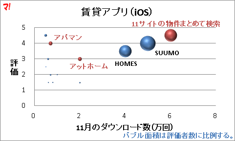 賃貸アプリ(iOS)