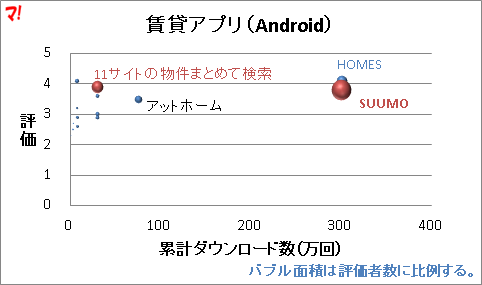 賃貸アプリ(Android)
