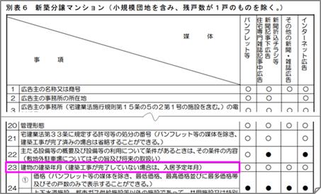 「不動産の表示に関する公正競争規約」の施行規則「別表6」