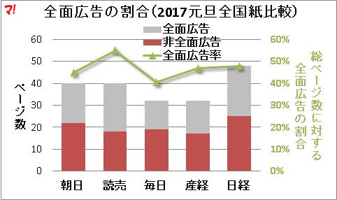 全面広告の割合(2017元旦全国紙比較)