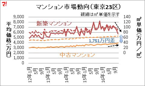 マンション市場動向(東京23区)