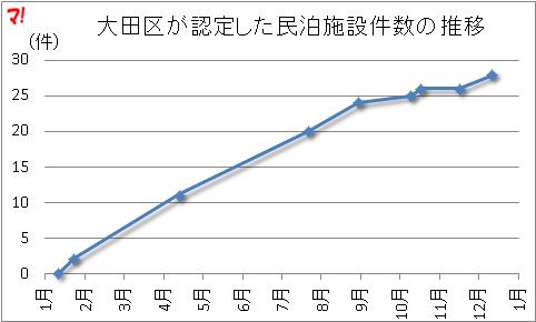 大田区が認定した民泊施設の数の推移