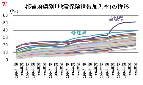 都道府県別「地震保険世帯加入率」の推移