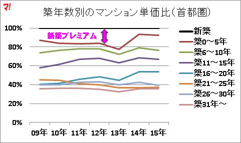 築年数別のマンション単価比(首都圏)