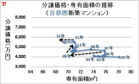 分譲価格・専有面積の推移 (首都圏新築マンション)