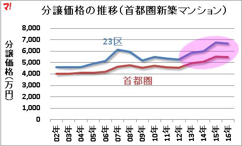 分譲価格の推移(首都圏新築マンション)