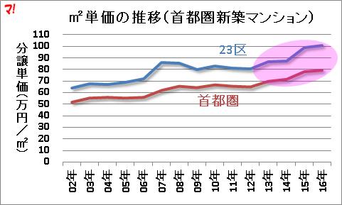 m2単価の推移(首都圏新築マンション)
