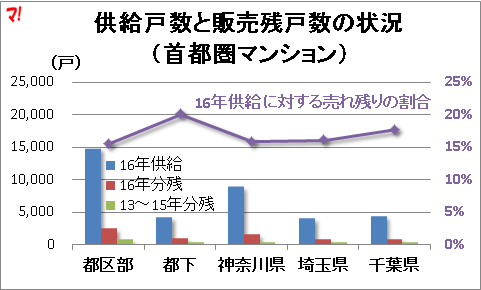 供給戸数と販売残戸数の状況 (首都圏マンション)