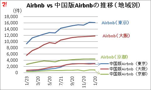Airbnb vs 中国版Airbnbの推移(地域別)