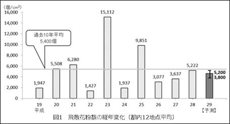 飛散花粉数の経年変化(都内全12地点平均)