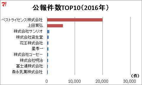 公報件数TOP10(2016年)