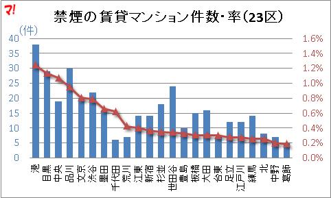 禁煙の賃貸マンション件数・率(23区)