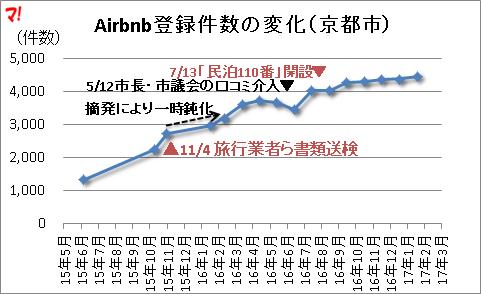 Airbnb登録件数の変化(京都市)