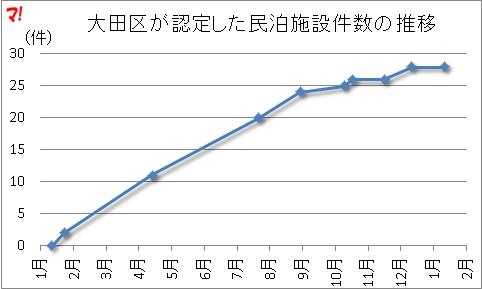 大田区が認定した民泊施設件数の推移