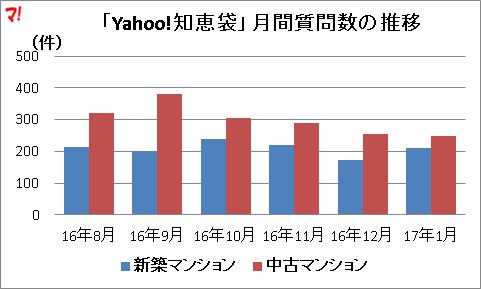 「Yahoo!知恵袋」月間質問数の推移