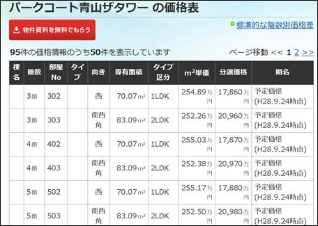 パークコート青山ザタワー の価格表