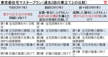 東京都住宅マスタープラン(過去2回の章立てとの比較)
