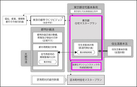 東京都住宅マスタープランの位置づけ