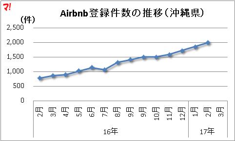 Airbnb登録件数の推移(沖縄県)