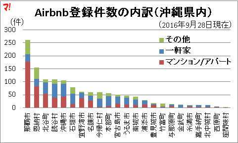 Airbnb登録件数の内訳(沖縄県内)