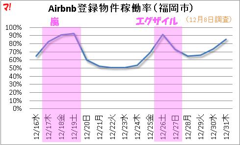 嵐とエグザイルのコンサートが開催される期間のAirbnb稼働率