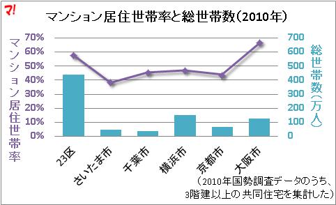 マンション居住世帯率と総世帯数