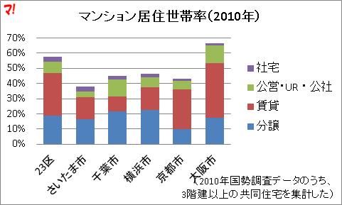 マンション居住世帯率(2010年)