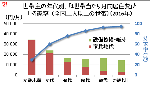世帯主の年代別、「1世帯当たり月間居住費」と「持家率」(全国二人以上の世帯)(2016年)