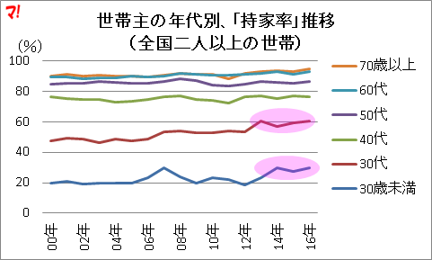 世帯主の年代別、「持家率」推移 (全国二人以上の世帯)