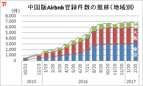中国版Airbnb登録件数の推移(地域別)