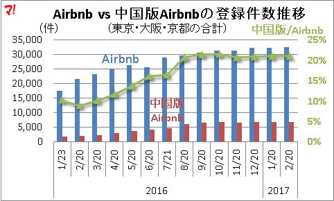 Airbnb vs 中国版Airbnbの登録件数推移