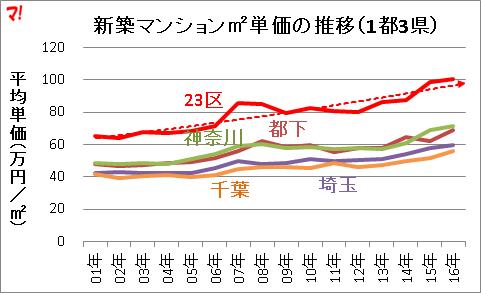 新築マンションm2単価の推移(1都3県)