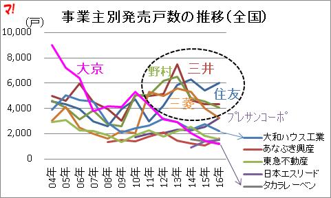 事業主別発売戸数の推移(全国)