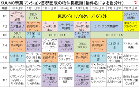 SUUMO新築マンション首都圏版の物件掲載順(物件名による色分け)